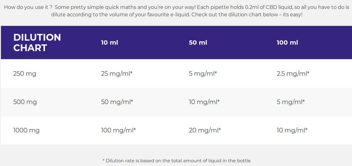 CBD Vape Shot 500mg | Electronic Cigarette Co