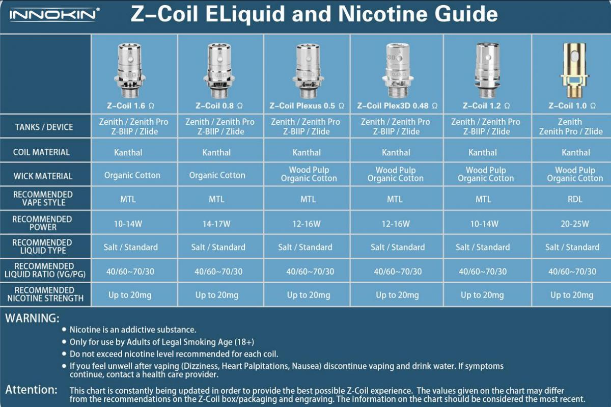 Coil chart ohms Ohms on